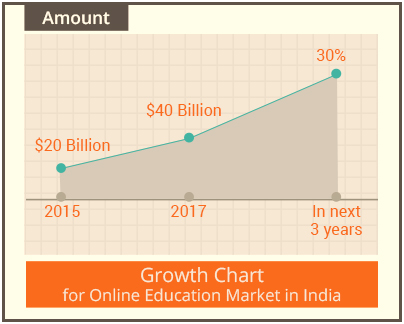 Online Education Growth Chart