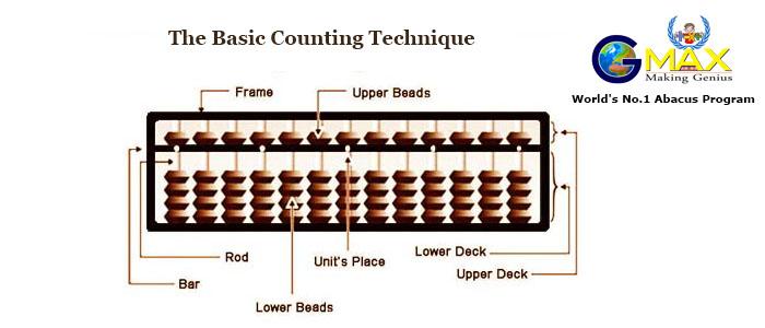 GMAX Abacus Basics